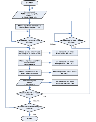 Flowchart program pada mikrokontroler